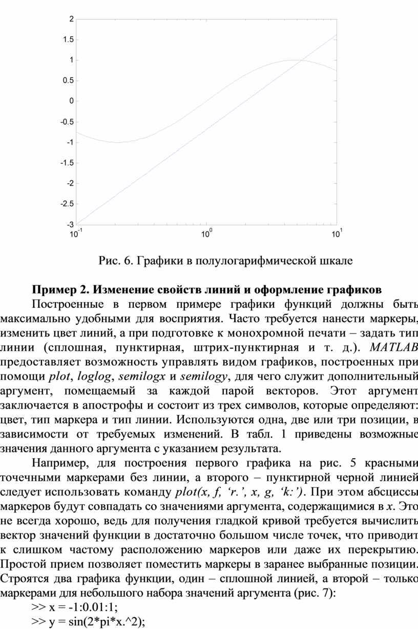 Рис. 6. Графики в полулогарифмической шкале