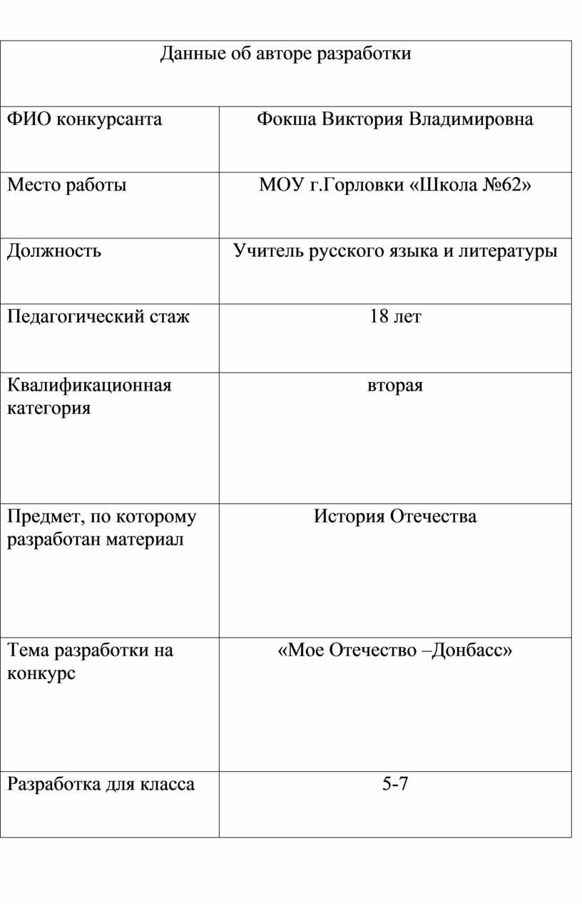 Данные об авторе разработки
