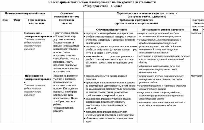 Календарно-тематическое планирование по внеурочной деятельности «Мир проектов» 4-класс № п/п