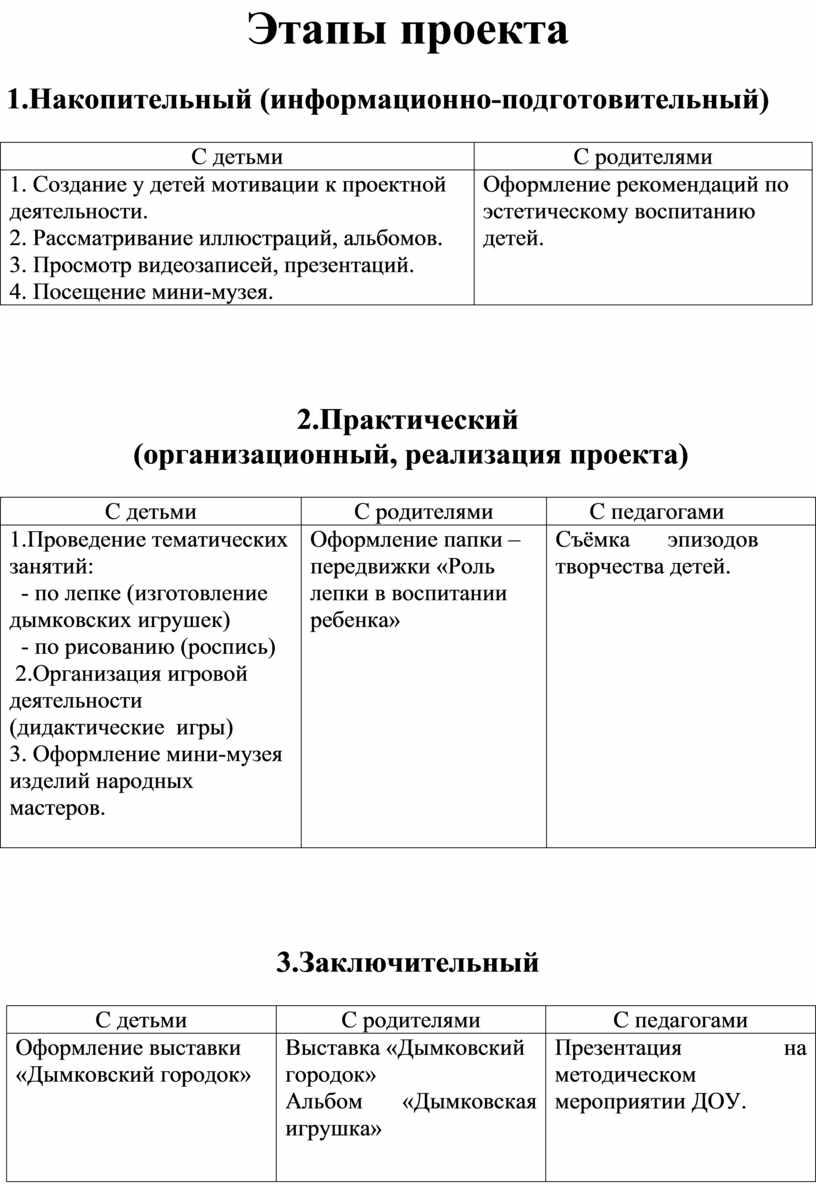 Этапы проекта 1.Накопительный (информационно-подготовительный)