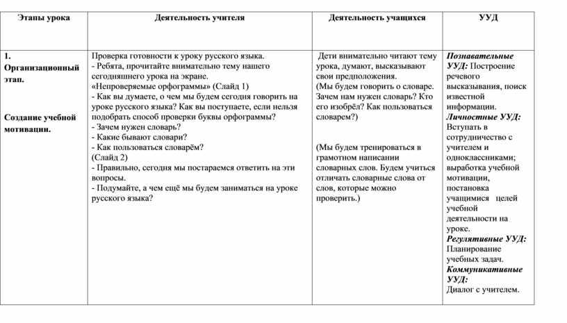 Этапы урока Деятельность учителя