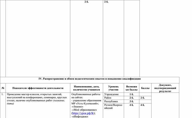 IV . Распространение и обмен педагогическим опытом и повышение квалификации №