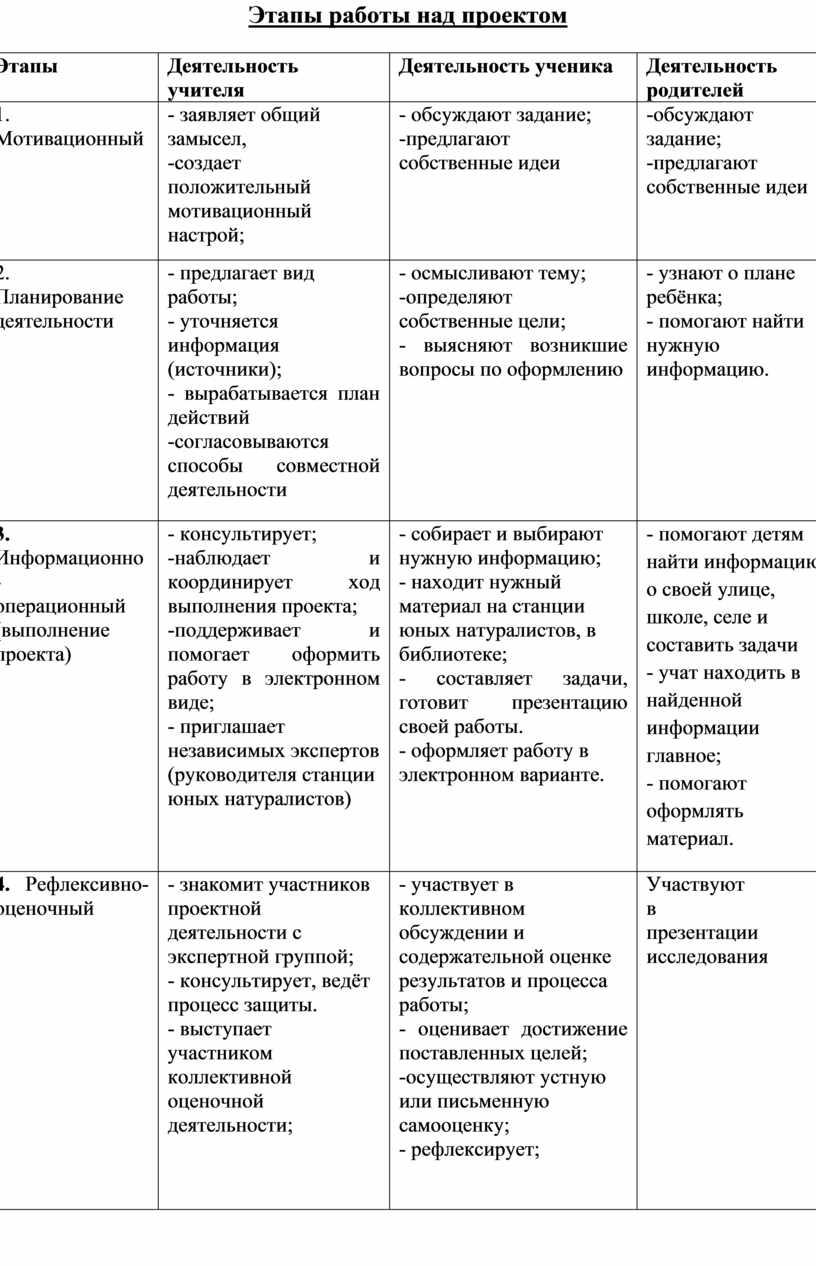 Этапы работы над проектом