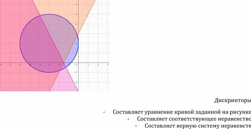Дискрипторы - Составляет уравнение кривой заданной на рисунке -