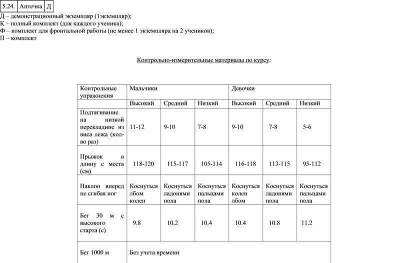 Аптечка Д Д – демонстрационный экземпляр (1экземпляр);