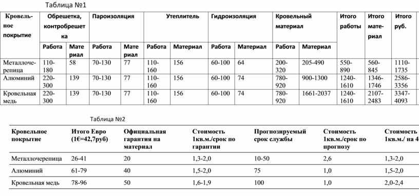Таблица №1 Кровель- ное покрытие