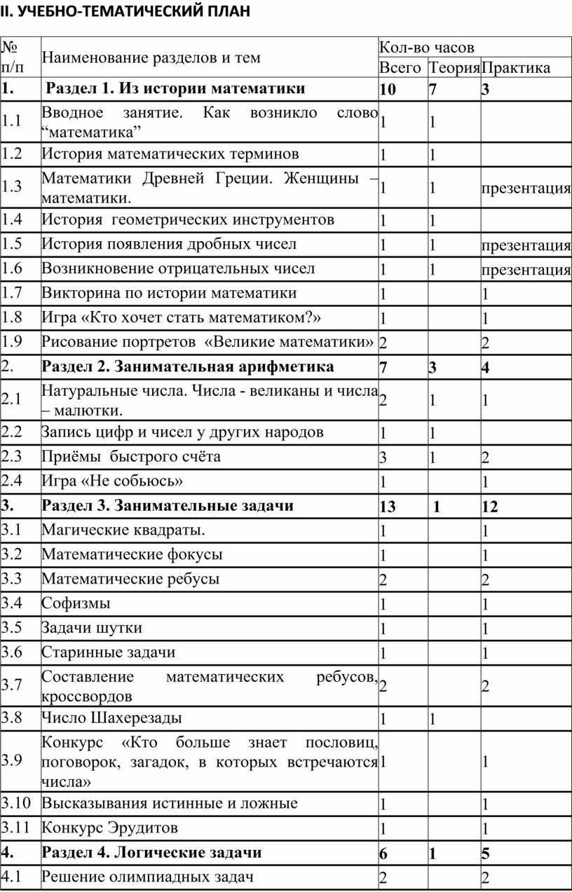 II . УЧЕБНО-ТЕМАТИЧЕСКИЙ ПЛАН № п/п