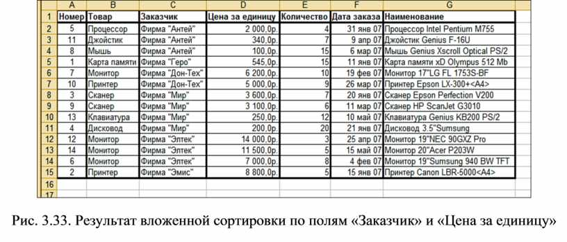 Рис. 3.33. Результат вложенной сортировки по полям «Заказчик» и «Цена за единицу»