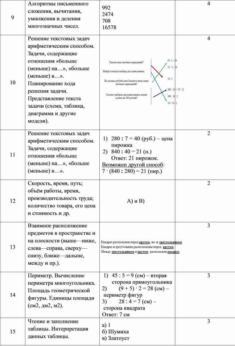 Алгоритмы письменного сложения, вычитания, умножения и деления многозначных чисел