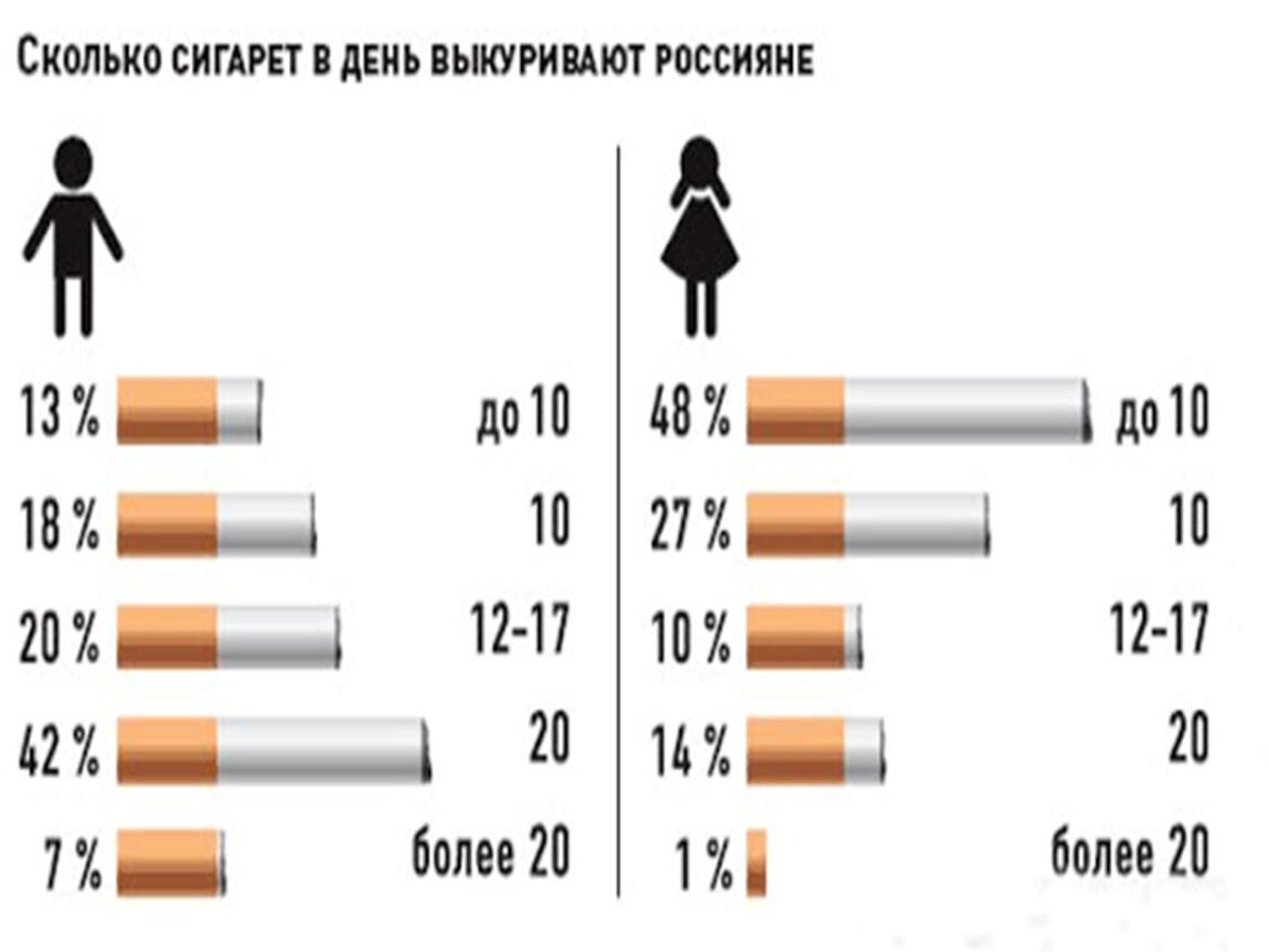 какое место россия занимает по курению
