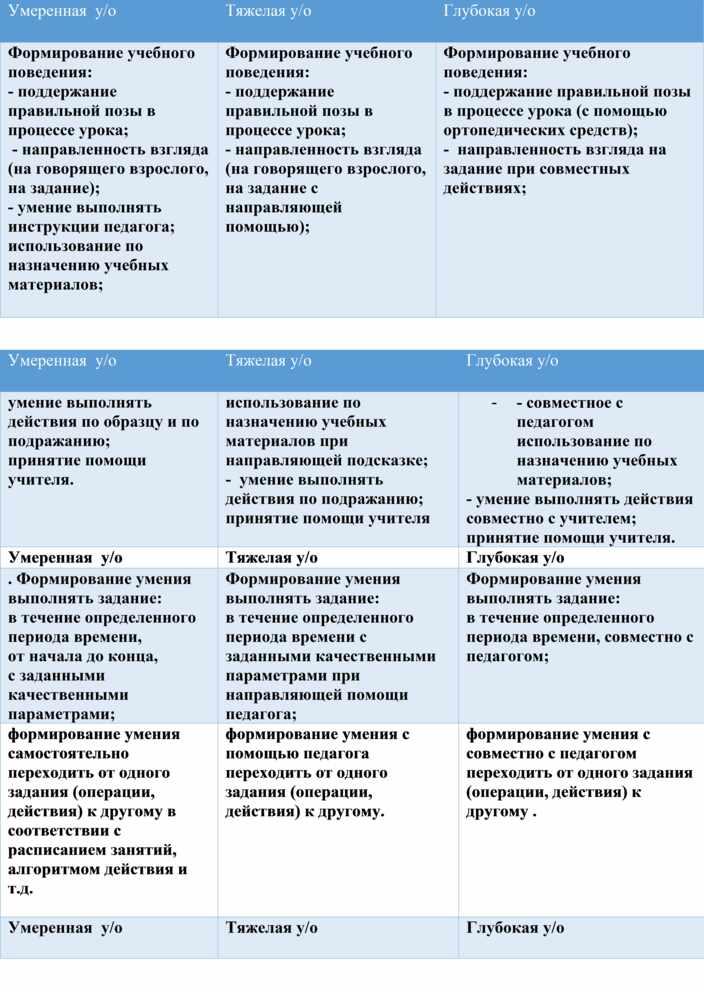 СИПР на обучающихся по программе АООП для детей с умственной отсталостью. Вариант 9.1 и 9.2 (в структуре)