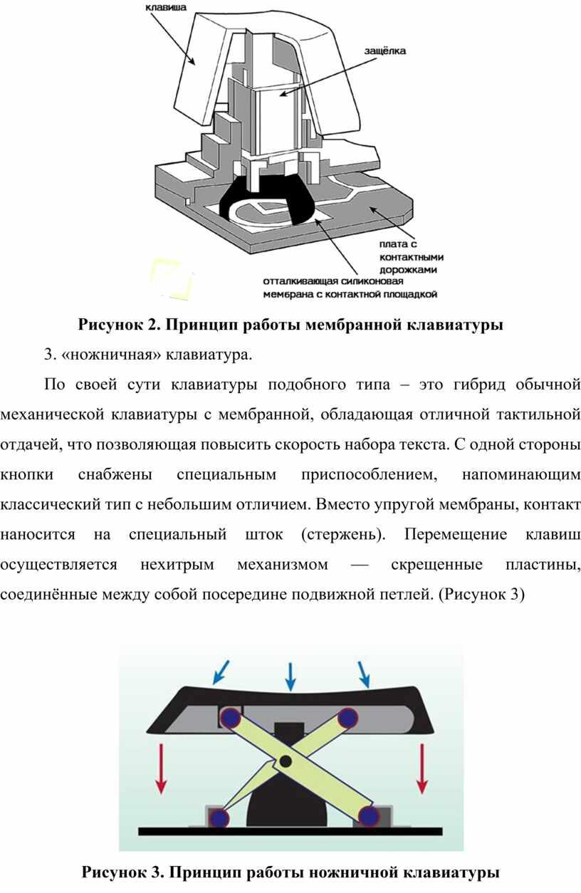 Рисунок 2. Принцип работы мембранной клавиатуры 3