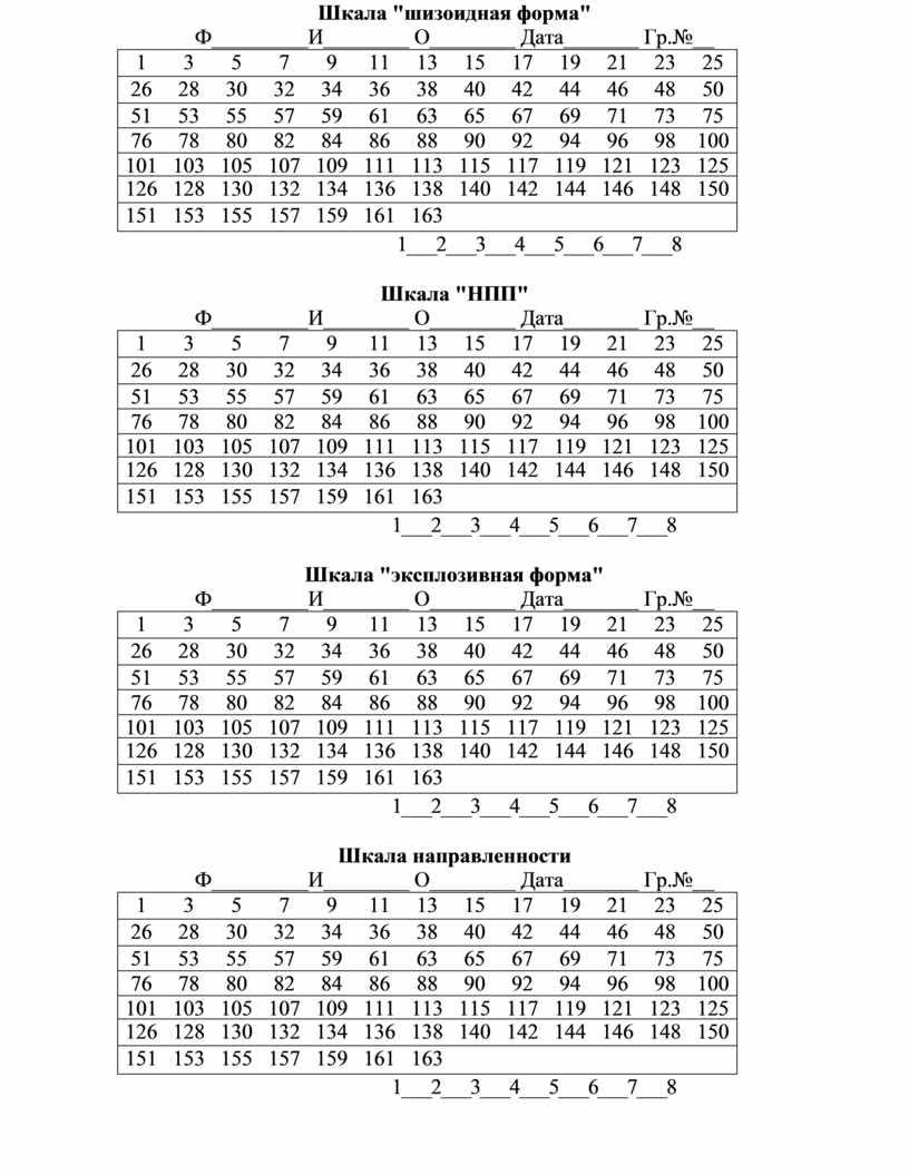 """Шкала """"шизоидная форма"""" Ф_________И________"""