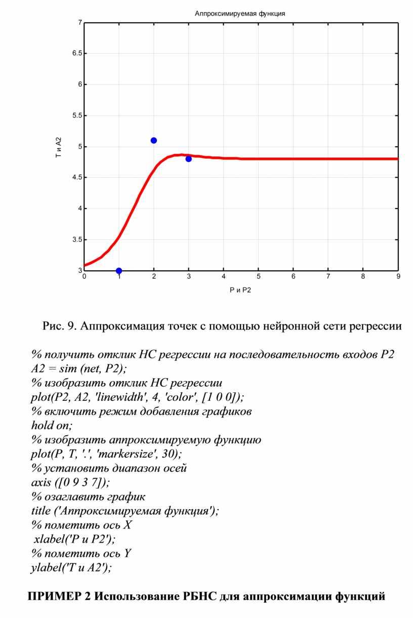 Рис. 9. Аппроксимация точек с помощью нейронной сети регрессии % получить отклик