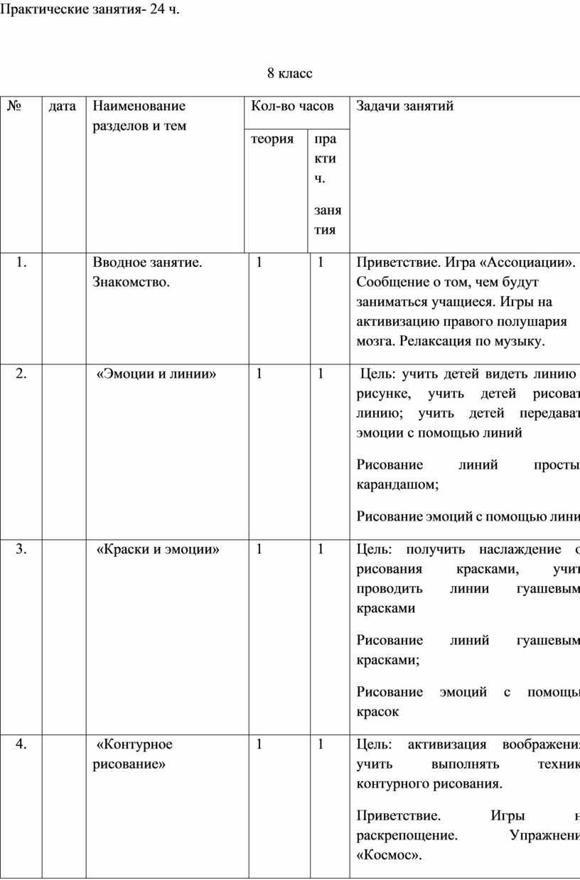 Практические занятия- 24 ч. 8 класс № дата