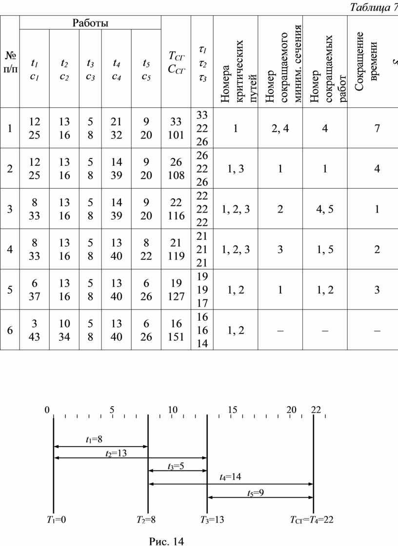 Таблица 7 № п/п