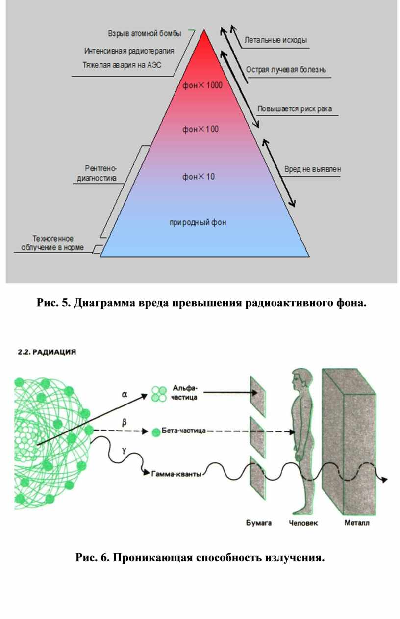 Рис. 5. Диаграмма вреда превышения радиоактивного фона