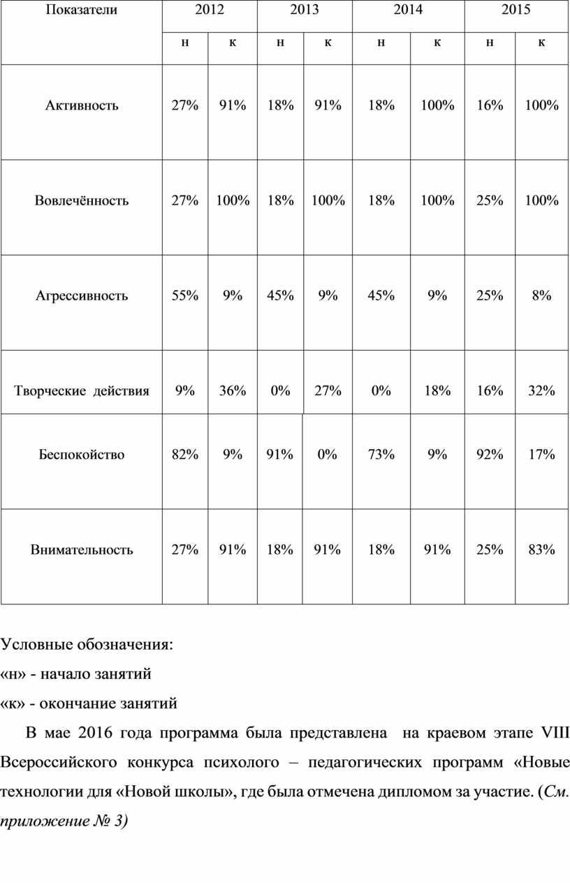 Показатели 2012 2013 2014 2015 н к н к н к н к