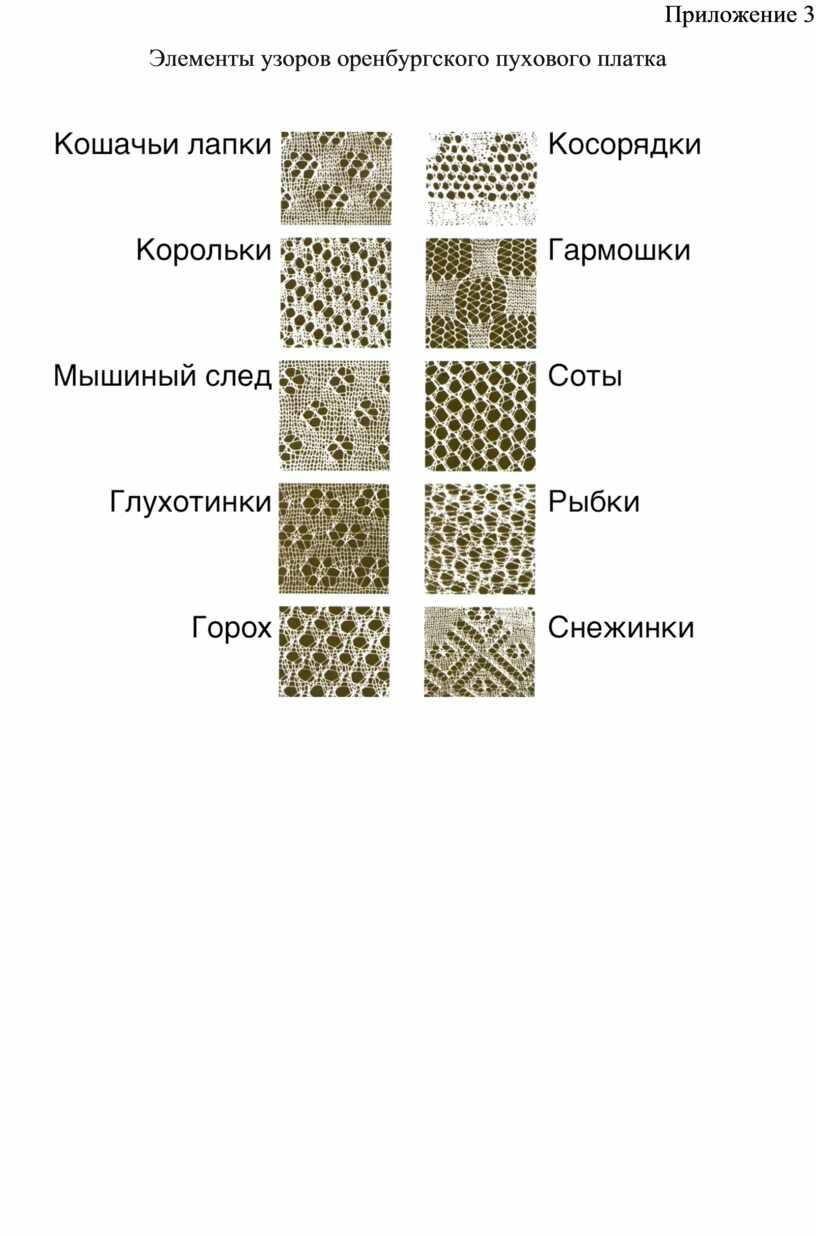 Приложение 3 Элементы узоров оренбургского пухового платка