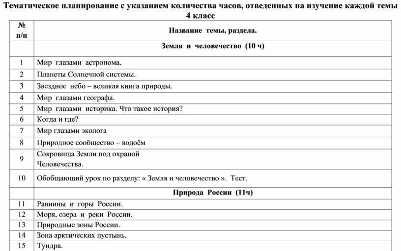 Тематическое планирование с указанием количества часов, отведенных на изучение каждой темы 4 класс № п/п