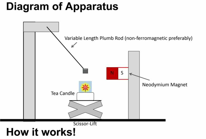Diagram of Apparatus How it works!