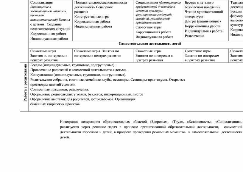 Социализация (приобщение к элементарным нормам и правилам взаимоотношений)
