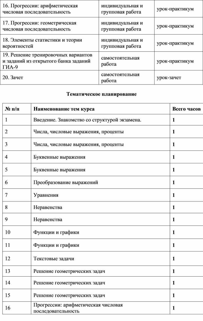 Прогрессии: арифметическая числовая последовательность индивидуальная и групповая работа урок-практикум 17