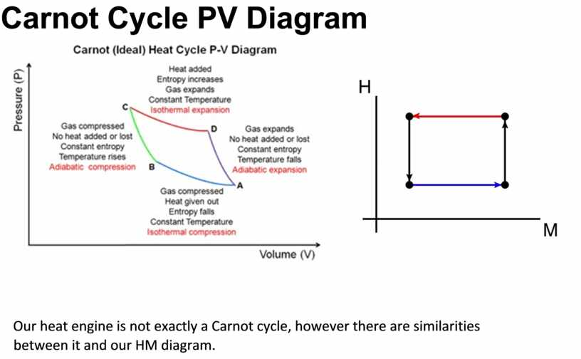 Carnot Cycle PV Diagram Our heat engine is not exactly a