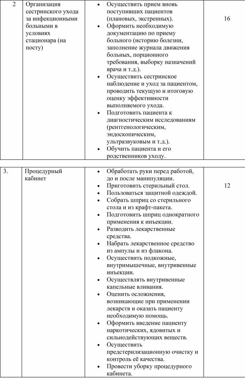 Организация сестринского ухода за инфекционными больными в условиях стационара (на посту)