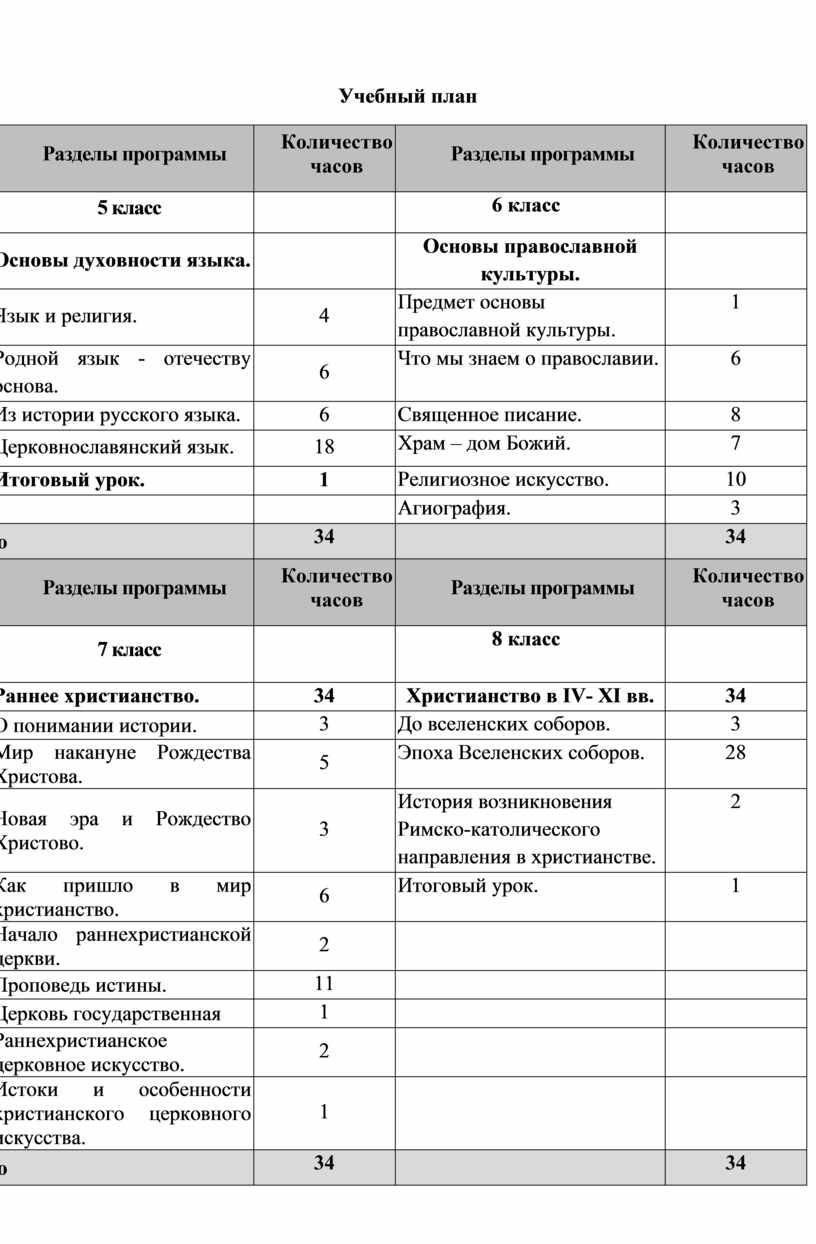 Учебный план № п/п