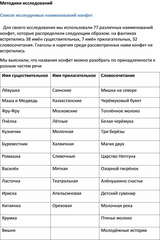 Методики исследований Список исследуемых наименований конфет
