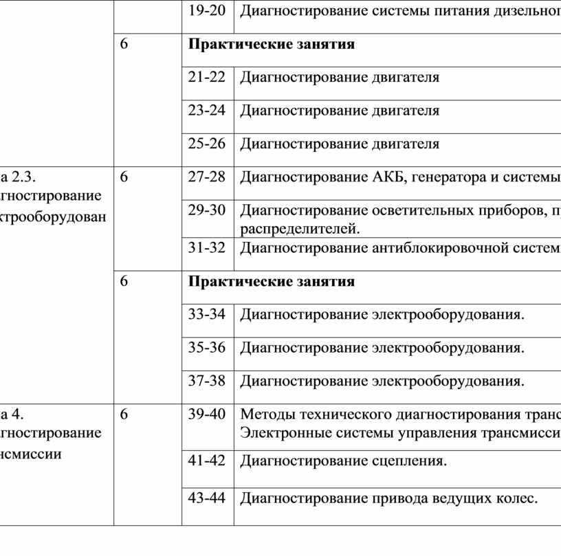 Диагностирование системы питания дизельного двигателя 6