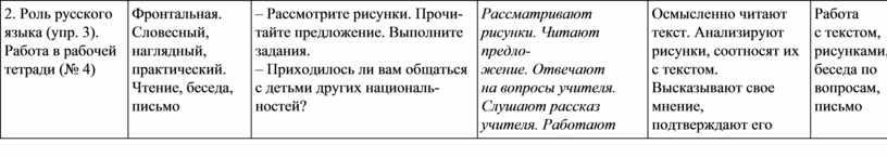 Роль русского языка (упр. 3).