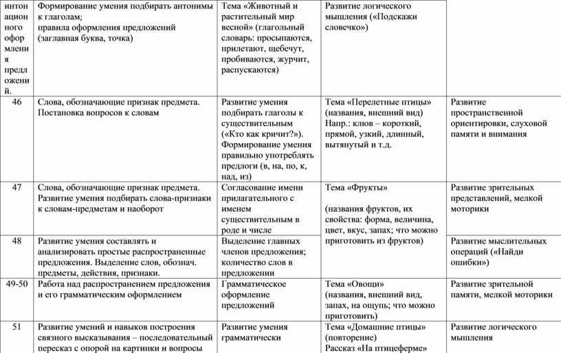 Формирование умения подбирать антонимы к глаголам ; правила оформления предложений (заглавная буква, точка)