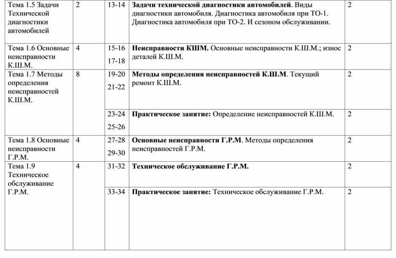Тема 1.5 Задачи Технической диагностики автомобилей 2 13-14