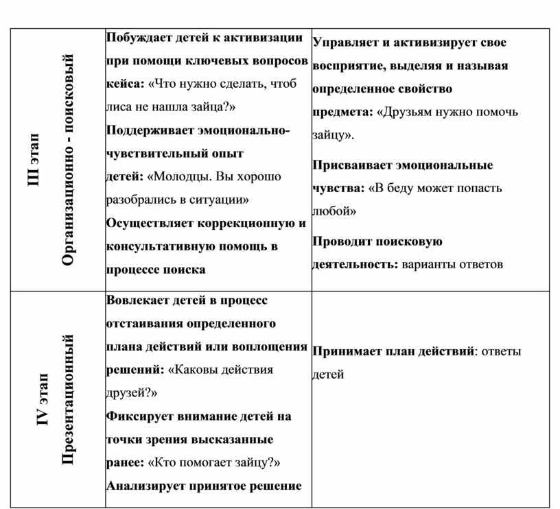 III этап Организационно - поисковый