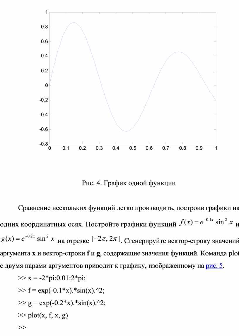 Рис. 4. График одной функции