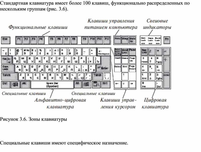 Стандартная клавиатура имеет более 100 клавиш, функционально распределенных по нескольким группам (рис