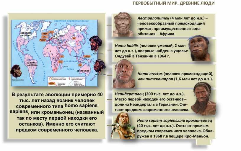 Древний мир. Альбом схем для уроков Истории Древнего мира в 5 классе