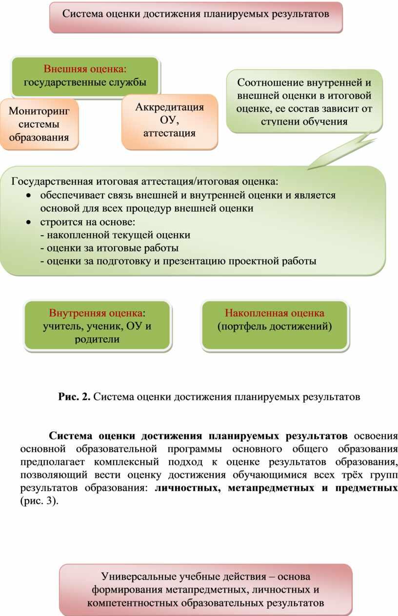 Рис. 2. Система оценки достижения планируемых результатов