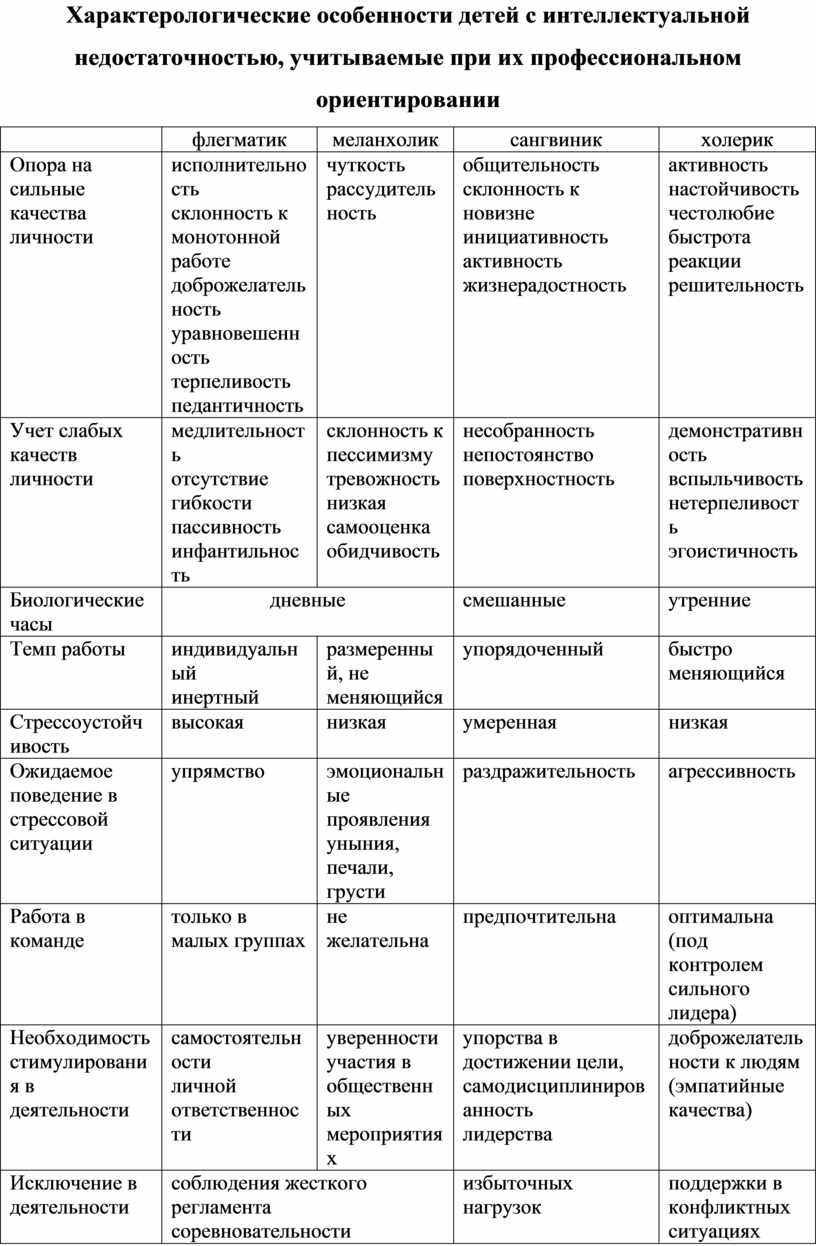 Характерологические особенности детей с интеллектуальной недостаточностью, учитываемые при их профессиональном ориентировании флегматик меланхолик сангвиник холерик