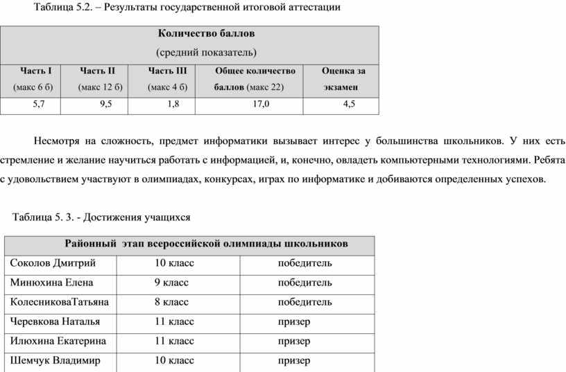 Таблица 5.2. – Результаты государственной итоговой аттестации