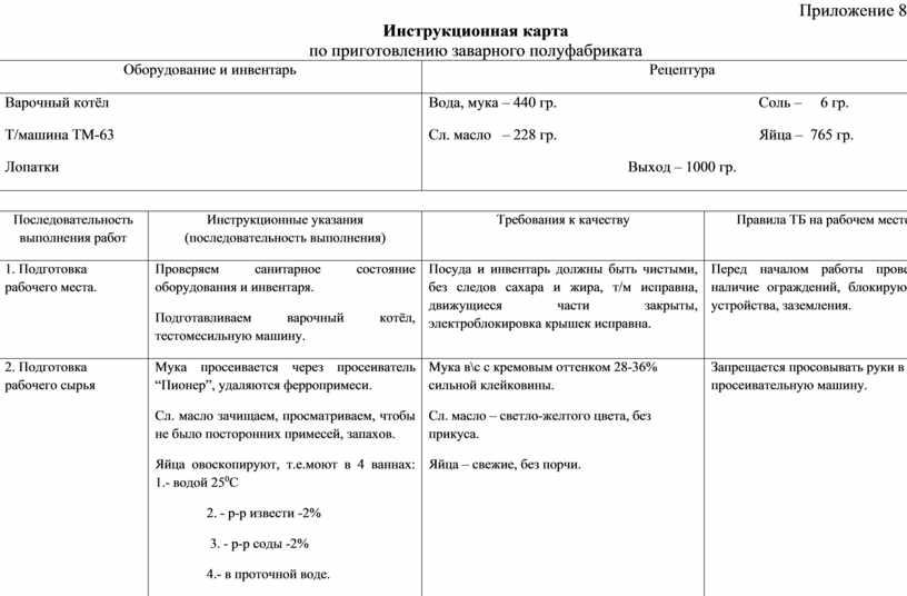 Приложение 8 Инструкционная карта по приготовлению заварного полуфабриката