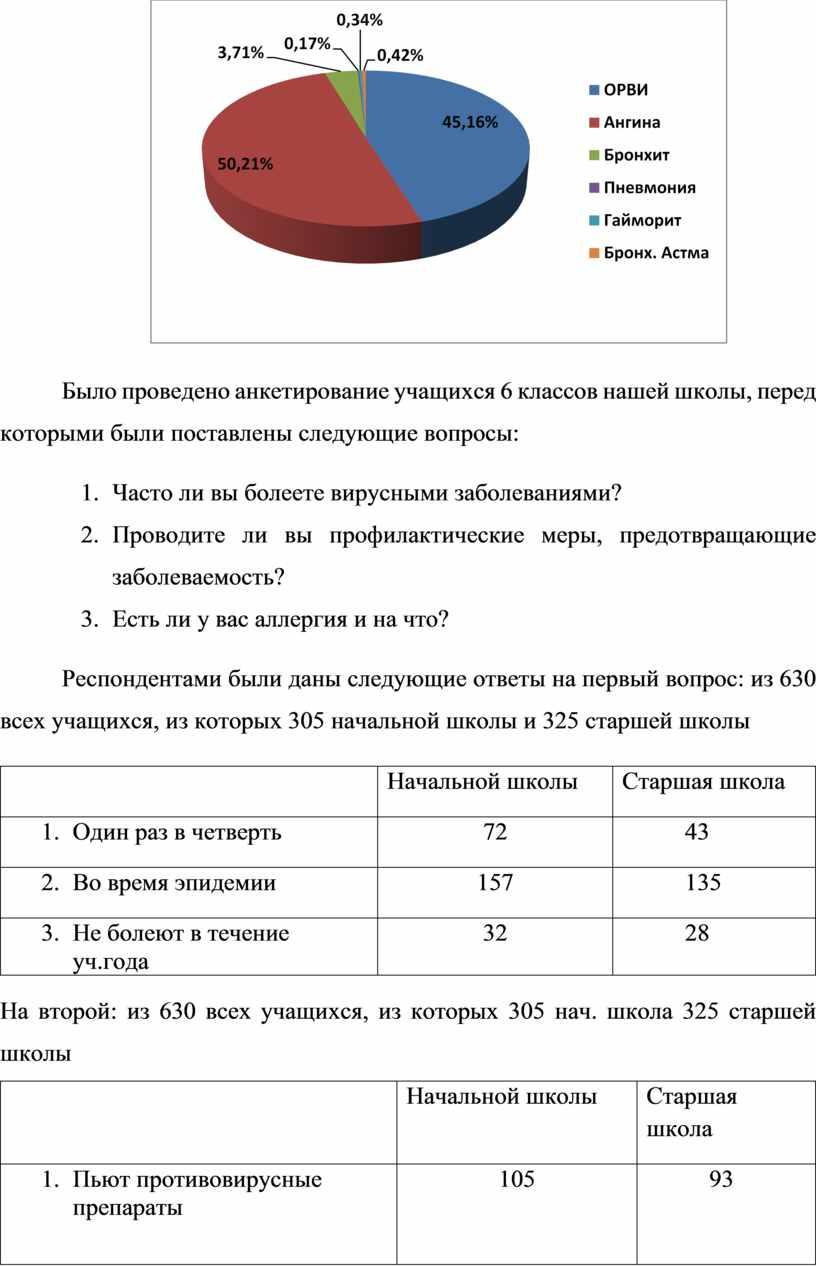 Было проведено анкетирование учащихся 6 классов нашей школы, перед которыми были поставлены следующие вопросы: 1