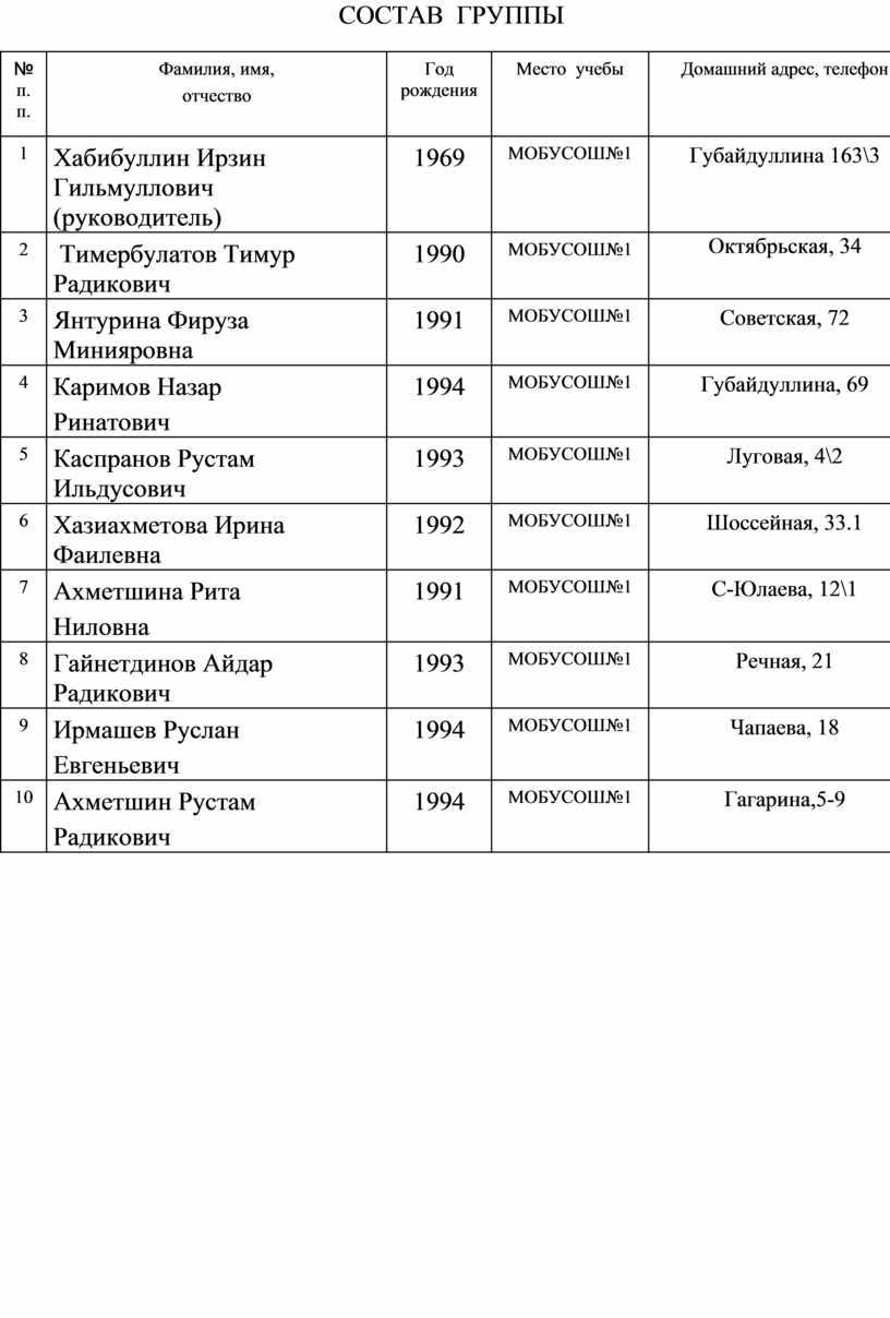 СОСТАВ ГРУППЫ № п