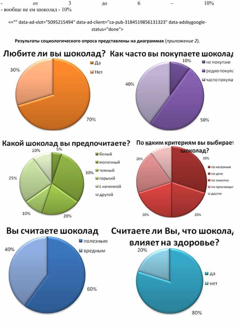 Результаты социологического опроса представлены на диаграммах ( приложение 2 )