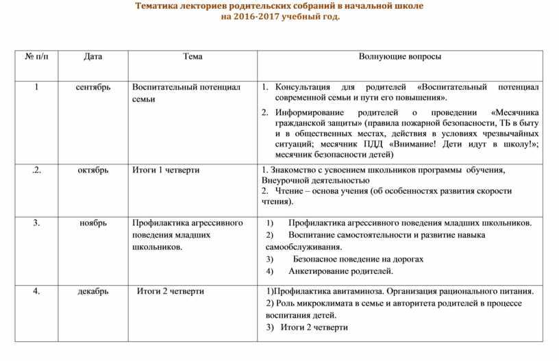 Тематика лекториев родительских собраний в начальной школе на 2016-2017 учебный год