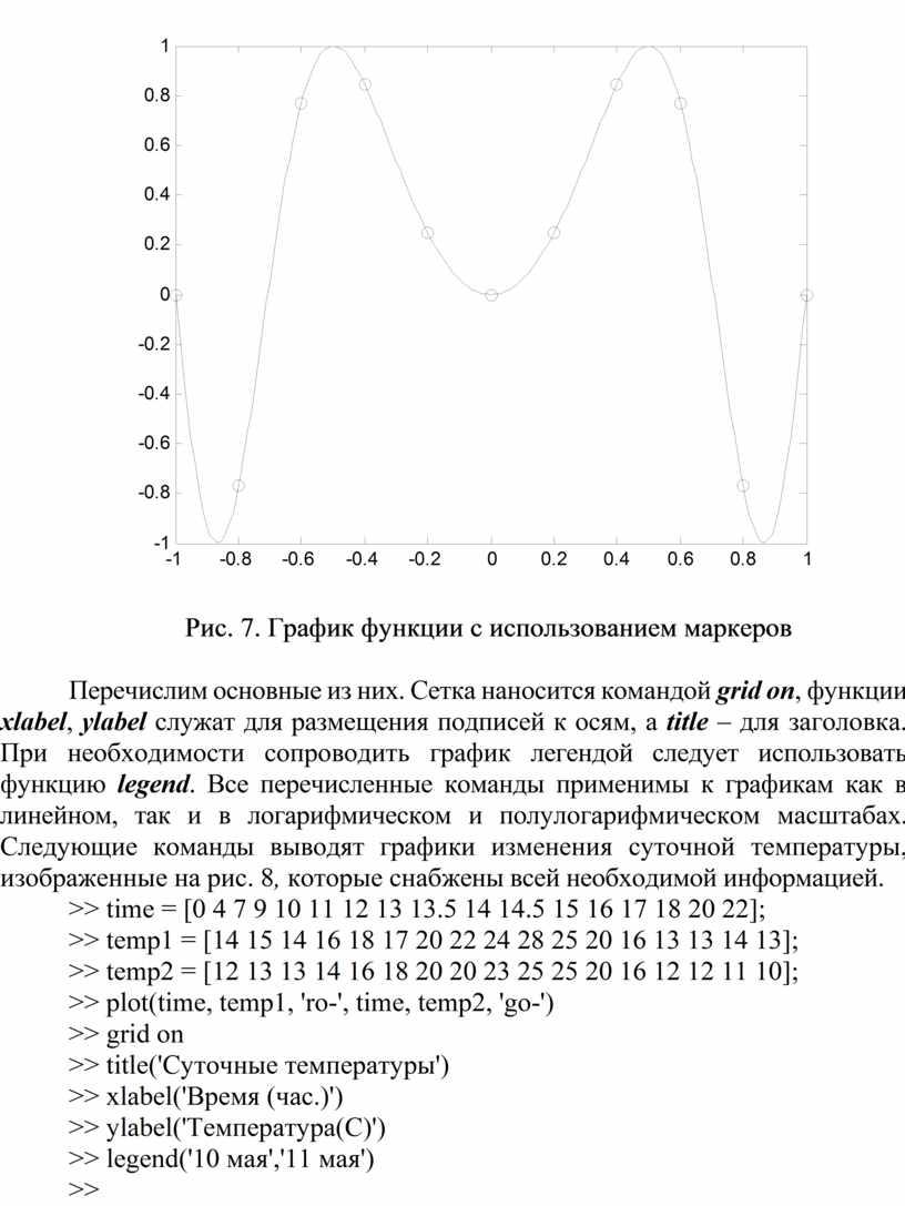 Рис. 7. График функции с использованием маркеров