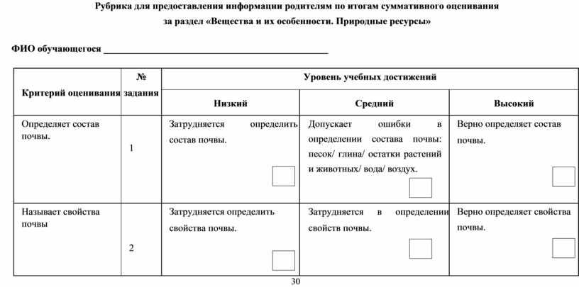 Рубрика для предоставления информации родителям по итогам суммативного оценивания за раздел «Вещества и их особенности