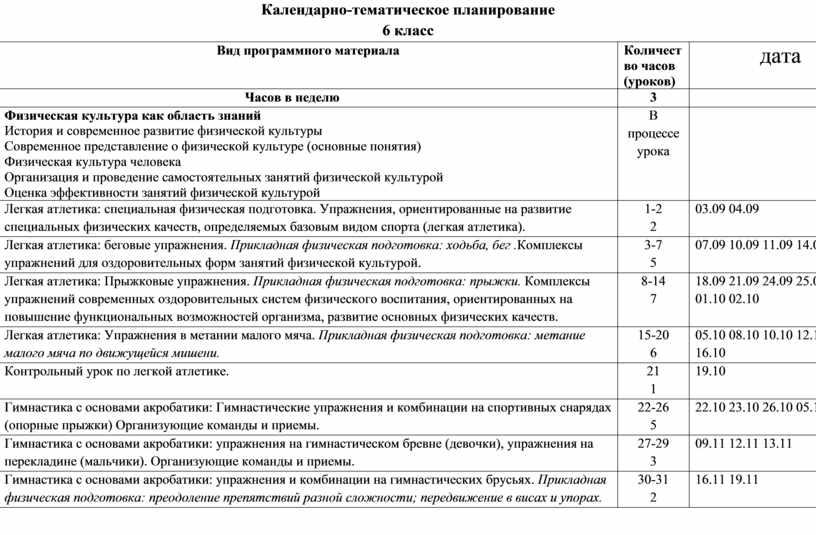 Календарно-тематическое планирование 6 класс № п/п